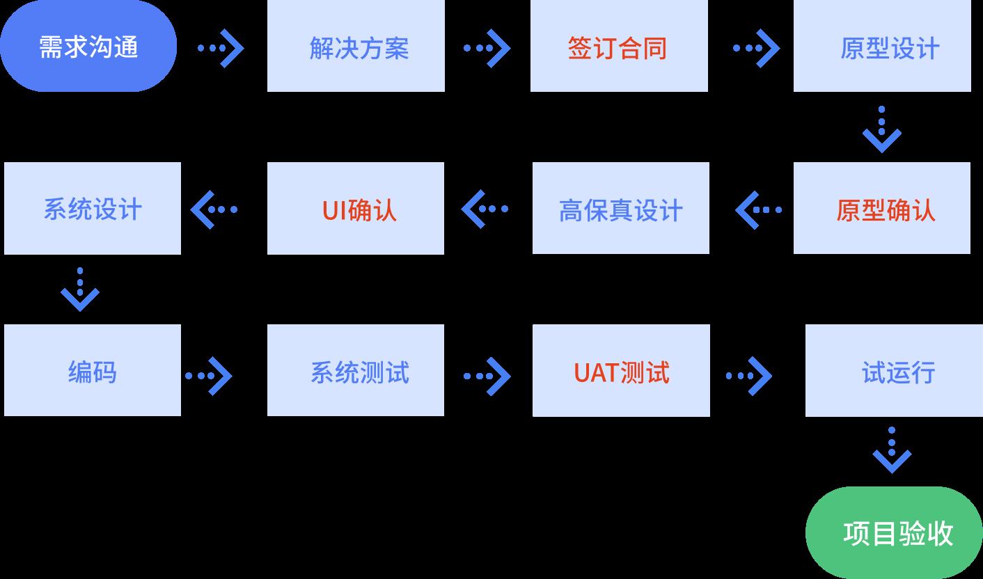 定制开发流程