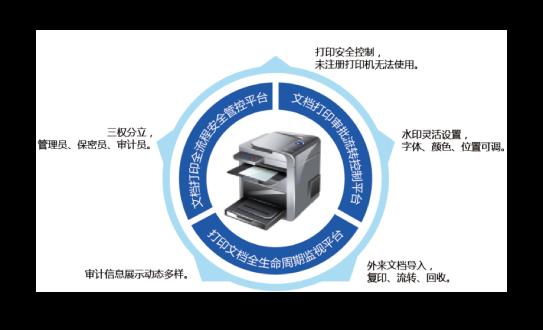 北信源打印安全监控与审计系统
