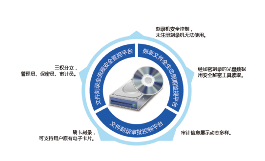 北信源光盘刻录监控与审计系统