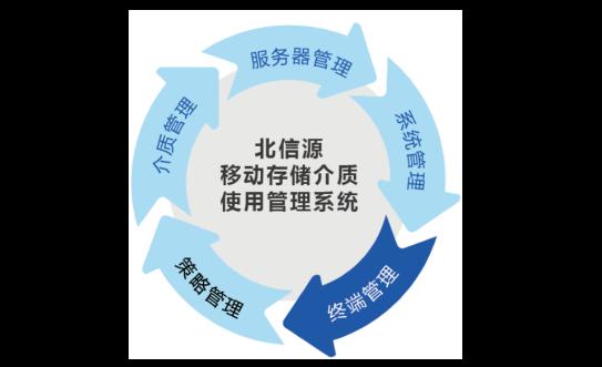 北信源移动存储介质管理系统