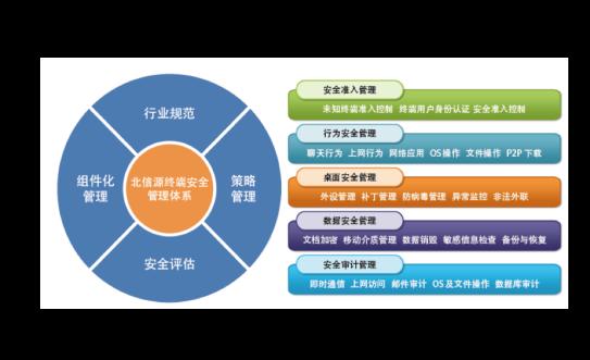 北信源主机监控审计与补丁分发系统